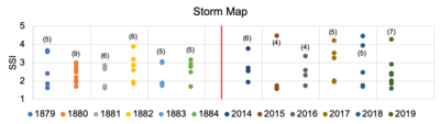 Storm Chart showing SSI and the 12 Januaries